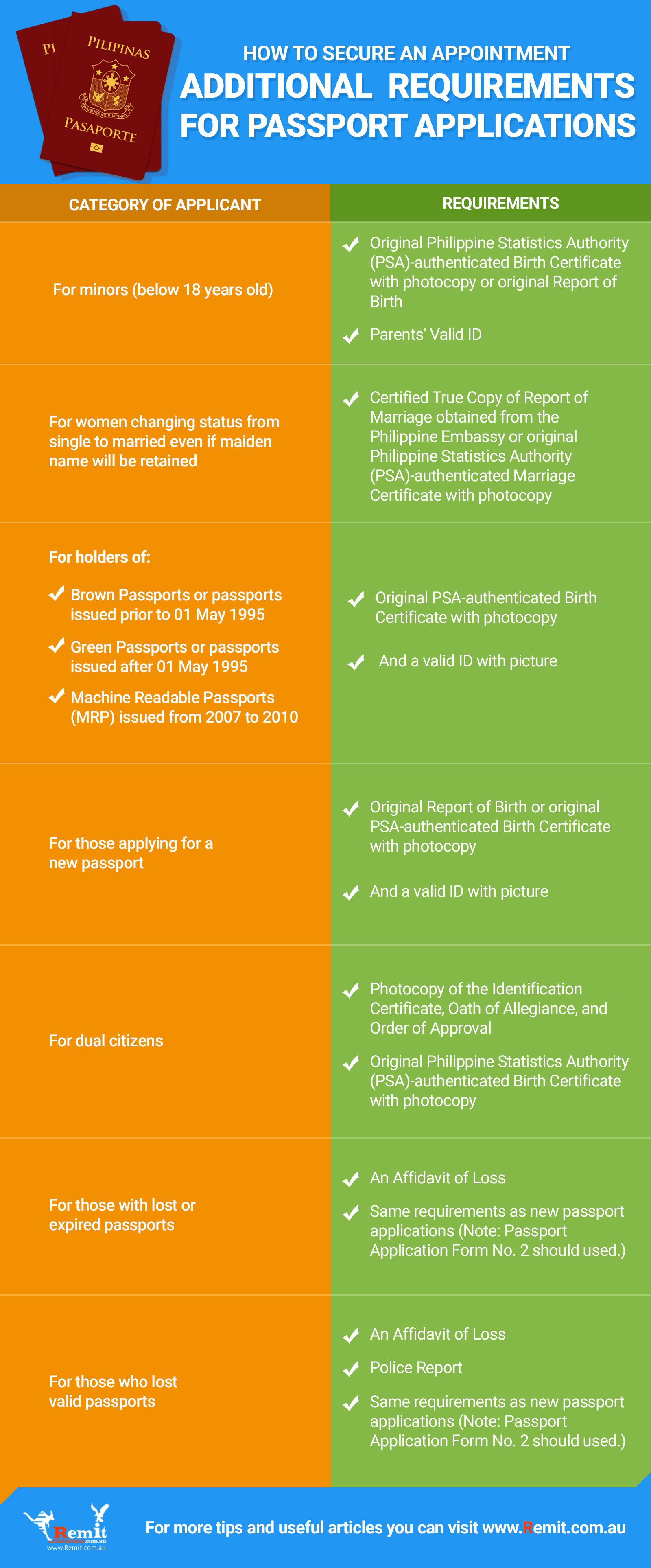 infographics for mobile passport mission article
